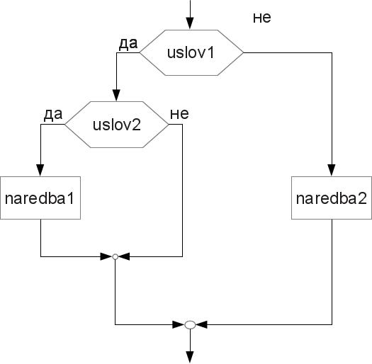 visestrukiIf2