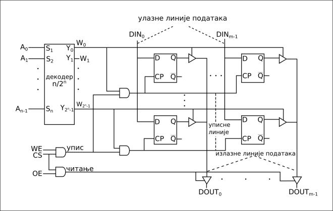 логичка шема статичке RAM меморије са једнодимензионим декодером