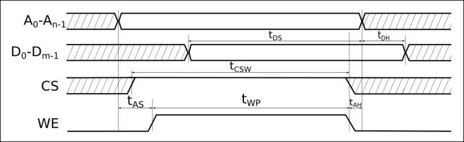 временски дијаграм уписног циклуса у i-ти регистар меморије