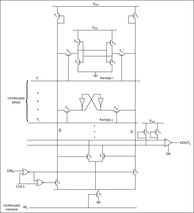 слика 3. шема једне колоне RAM меморије у CMOS технологији