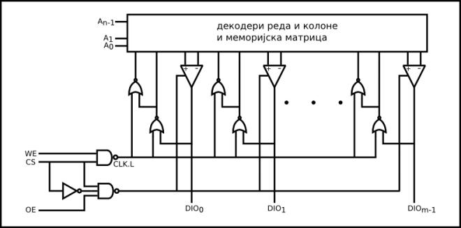 slika 4. контролна логика за RAM са двосмерним прикључцима