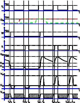 слика 7. временски дијаграм уписа, читања и освежавања садржаја i-те меморијске ћелије у колони меморије