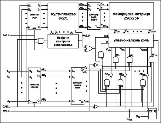 слика 8. организација меморије DRAM 64Kx1