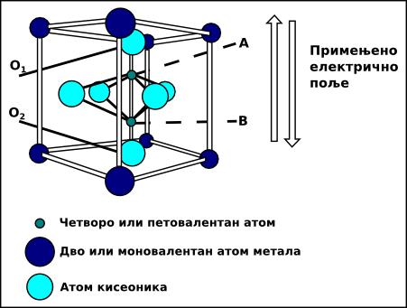 слика 9. модел кристала фероелектричног материјала