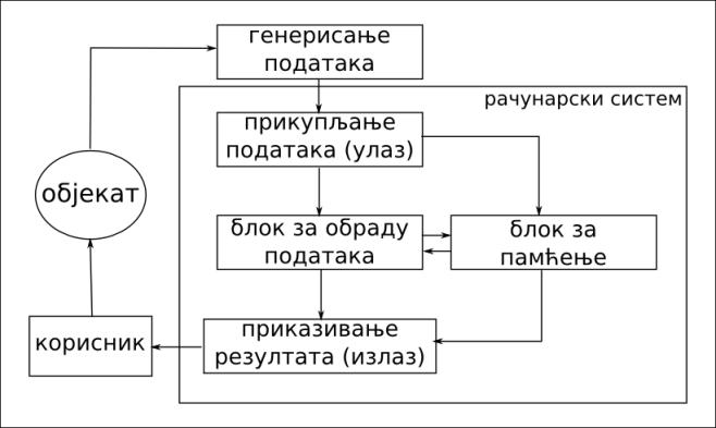 блок шема уређаја за обраду података