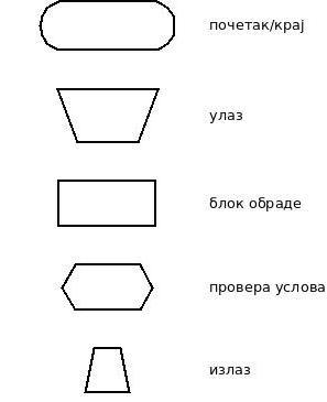 dijagram-simboli