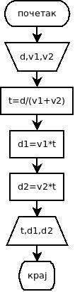 dijagram1