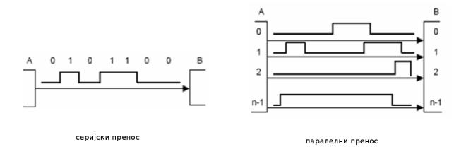 Слика 1. Врсте преноса с обзиром на ширину кодне речи