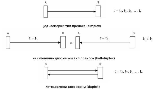 Слика 3. Типови комуникације у односу на смер преноса података