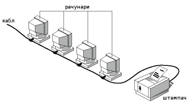 Једноставна рачунарска мрежа
