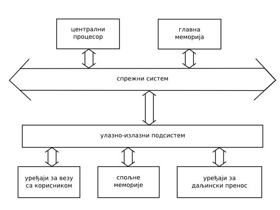 структура рачунарског система