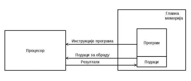 Управљање процесором помоћу упамћеног процесора