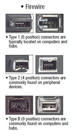 типови FireWire конектора