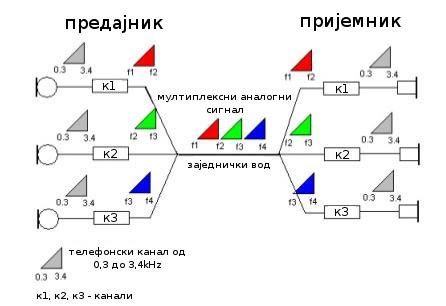 фреквентни мултиплекс