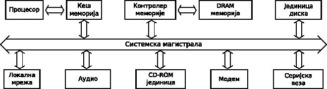 Конфигурација персоналног рачунара