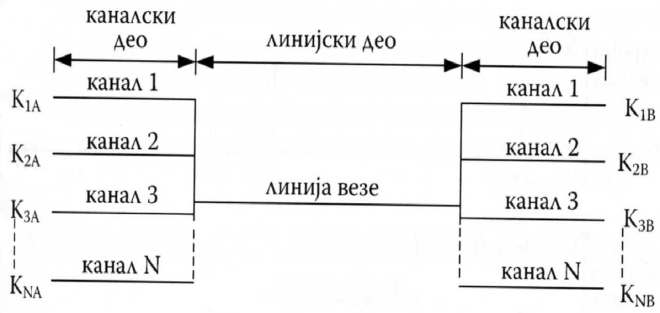 Општа шема мултиплексног преноса: К-канала се преносе једном заједничком линијом везе