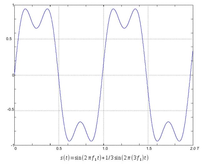 сигнал састављен од основног и трећег хармоника