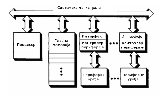 Повезивање компонената рачунарског система заједничком магистралом