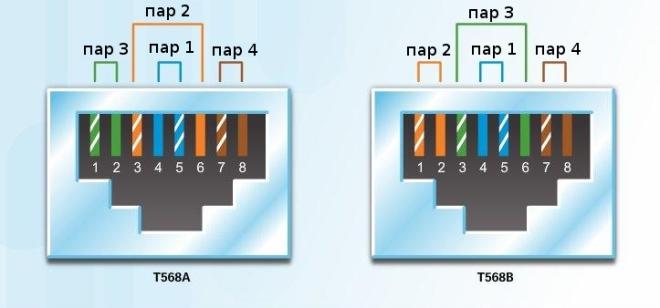 стандарди T568A и T568B
