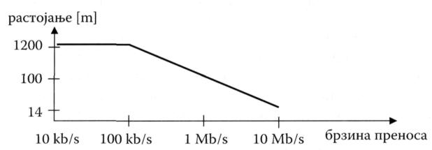 Зависност брзине преноса од дужине упредене парице у случају балансираног преноса