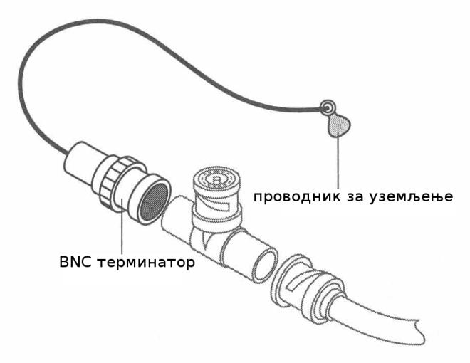 BNC терминатор