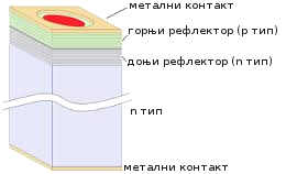 дијаграм једноставне VCSEL структуре