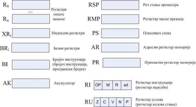 Регистри процесора