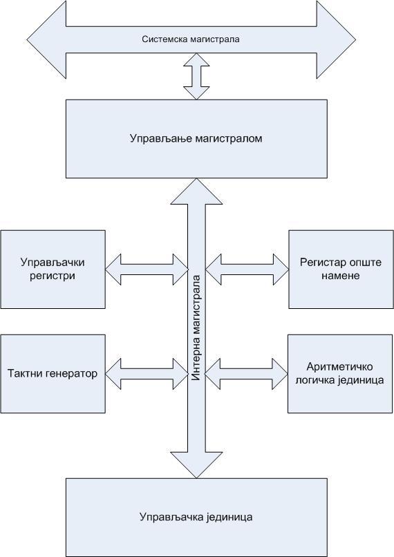 Структурна шема процесора