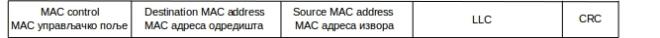 формат MAC оквира