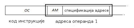 формат инструкције
