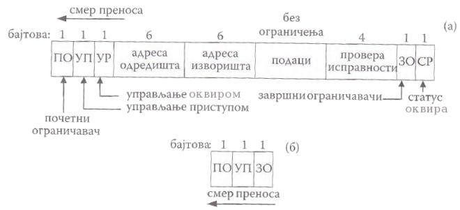 Формат 802.5 оквира података (а) и формат 802.5 жетона (б)