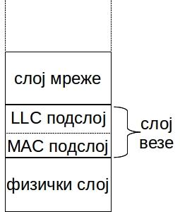 слој везе састоји се од два подслоја: доњег MAC подслоја и горњег LLC подслоја