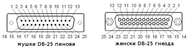 распоред пинова и гнезда у DB-25 конектору
