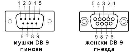 распоред пинова и гнезда у DB-9 конектору