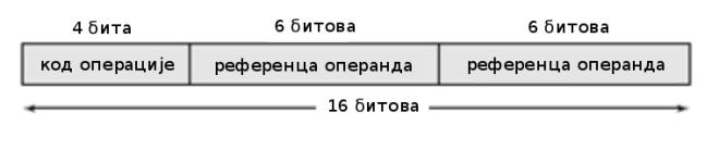 пример формата инструкције