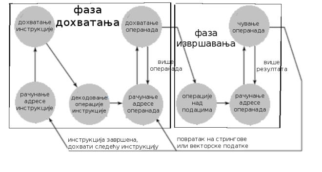 дијаграм стања инструкцијског циклуса