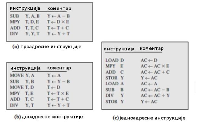 програми за израчунавање израза Y = (A – B) / [C + (D * E)]