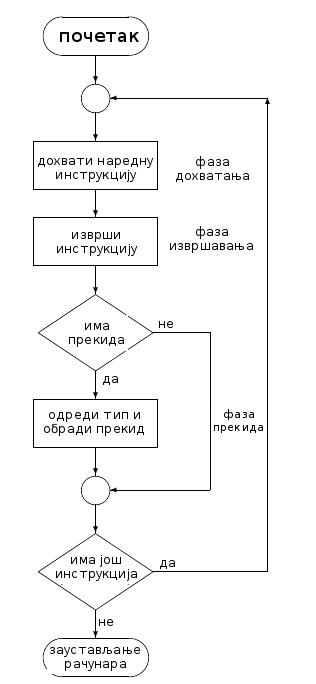 izvrsavanjeinstrukcije