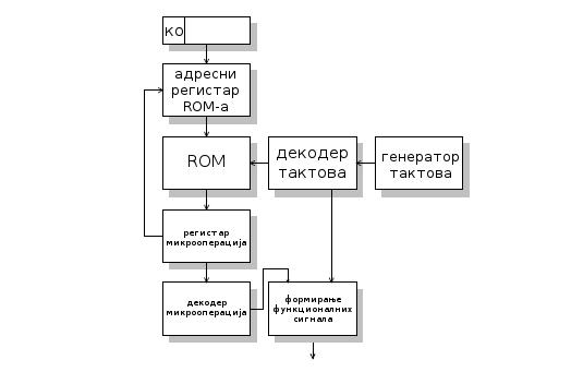 микропрограмски реализована управљачка јединица