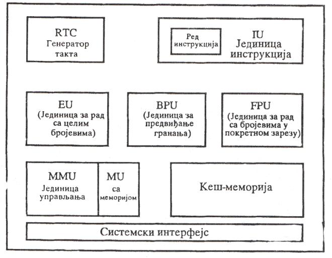 унутрашња структура PowerPC-а