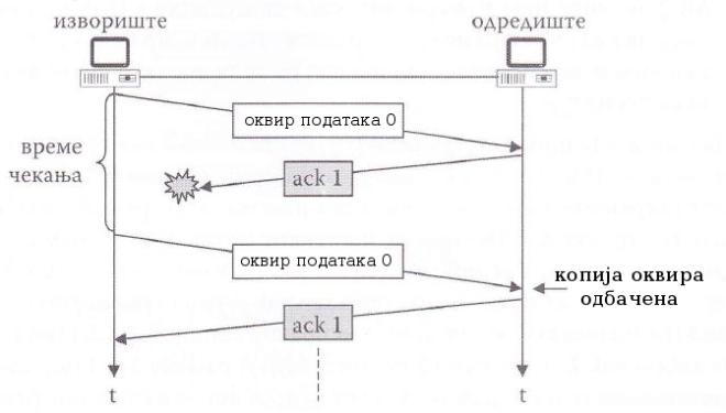 илустрација рада методе стани и чекај ARQ у случају изгубљеног ack оквира