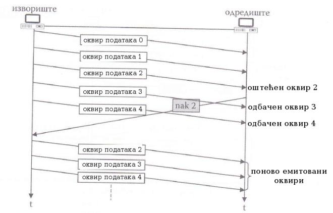 илустрација рада методе ARQ са враћањем за N у случају оштећеног оквира