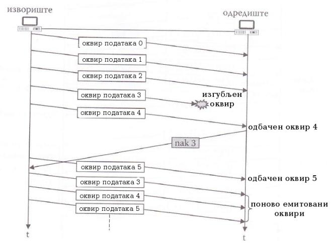 илустрација рада методе ARQ са враћањем за N у случају губитка оквира