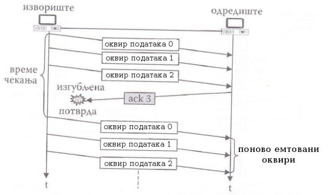 илустрација рада методе ARQ са враћањем за N у случају изгубљеног ack оквира када је време чекања истекло