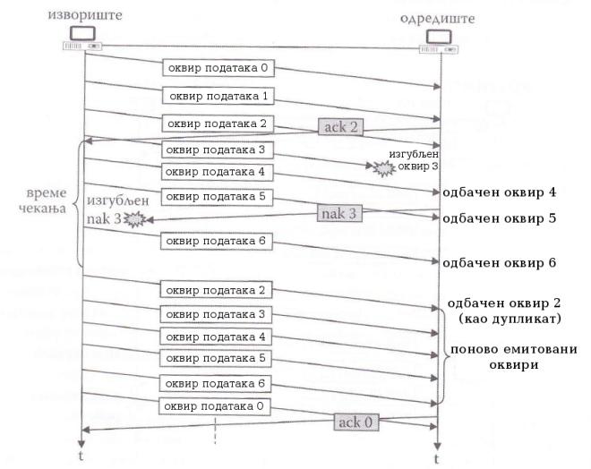илустрација рада методе ARQ са враћањем за N у случају изгубљеног nak оквира