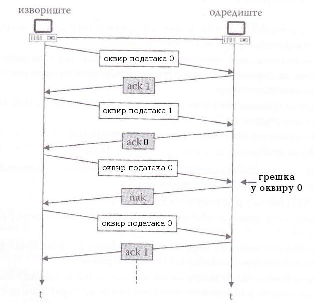 илустрација рада методе стани и чекај ARQ у случају појаве оштећеног оквира