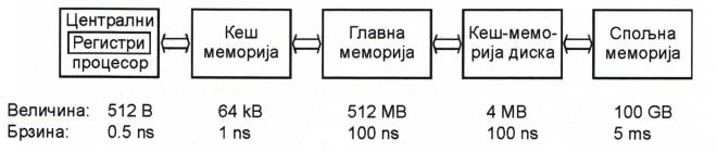 Хијерархија меморија