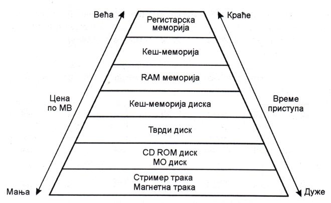Проширена хијерархијска структура меморије рачунара