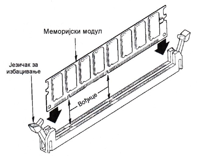 Меморијски модул са подножјем