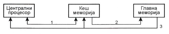 Принцип коришћења кеш-меморије